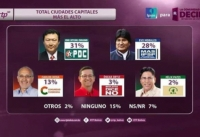 정치현 박사가 집권 여당이자 4선 후보인 에보 모랄레스 후보보다 지지율이 앞서고 있다. ©세기총