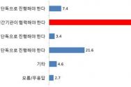 북한인권 여론조사