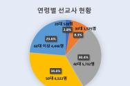 (자료) KWMA 2019년 12월 한국 선교사 파송 현황