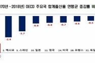 1970~2018년 OECD 주요국 합계출산율 연평균 증감율 ©한경연 제공