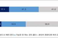 청소년 결혼에 대한 인식(2008∼2020년) ©한국청소년정책연구원 제공