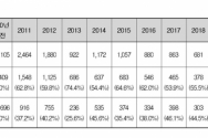 연도별 입양현황 통계 ©보건복지부 제공