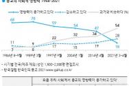 ©한국갤럽
