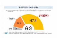 동성결합 법적 가족 인정 여부 설문 결과.