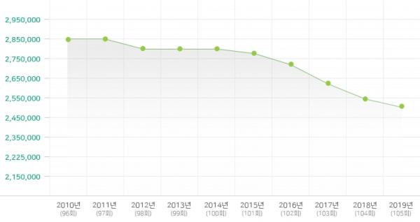 예장 통합총회의 2010~2019년 전체 교인 수 변동 현황 ©예장 통합총회 홈페이지