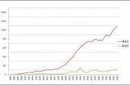 연도별 신규 HIV / AIDS 신고 현황 (1985~2014) ©질병관리본부